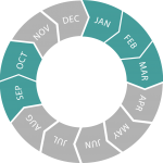 Seasonal circle (Jan-Mar n Sep-Oct)