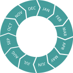 Seasonal circle (all months)