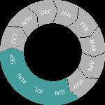 Seasonal circle (Jun - Sep)