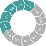 Seasonal circle (Sep - Jan)