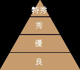 日本水蜜桃品質等級